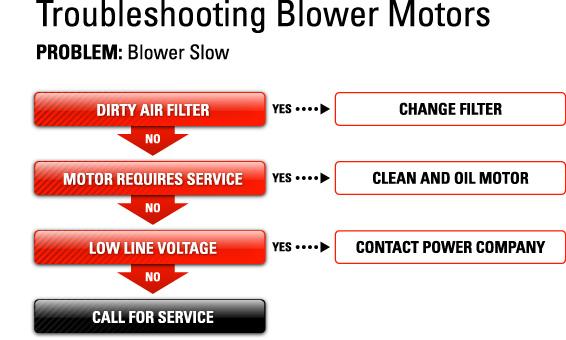 Blower Slow