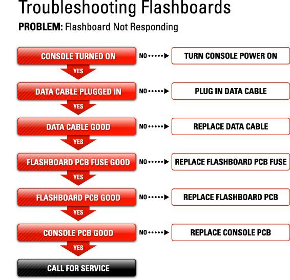 Flashboard Not Responding